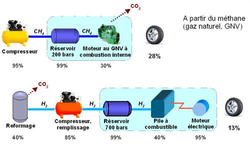 Hydrogène Pour Automobile